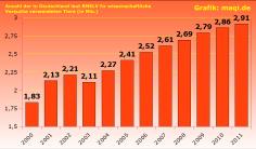 Anzahl der 'Versuchstiere' in Deutschland 2000-2011